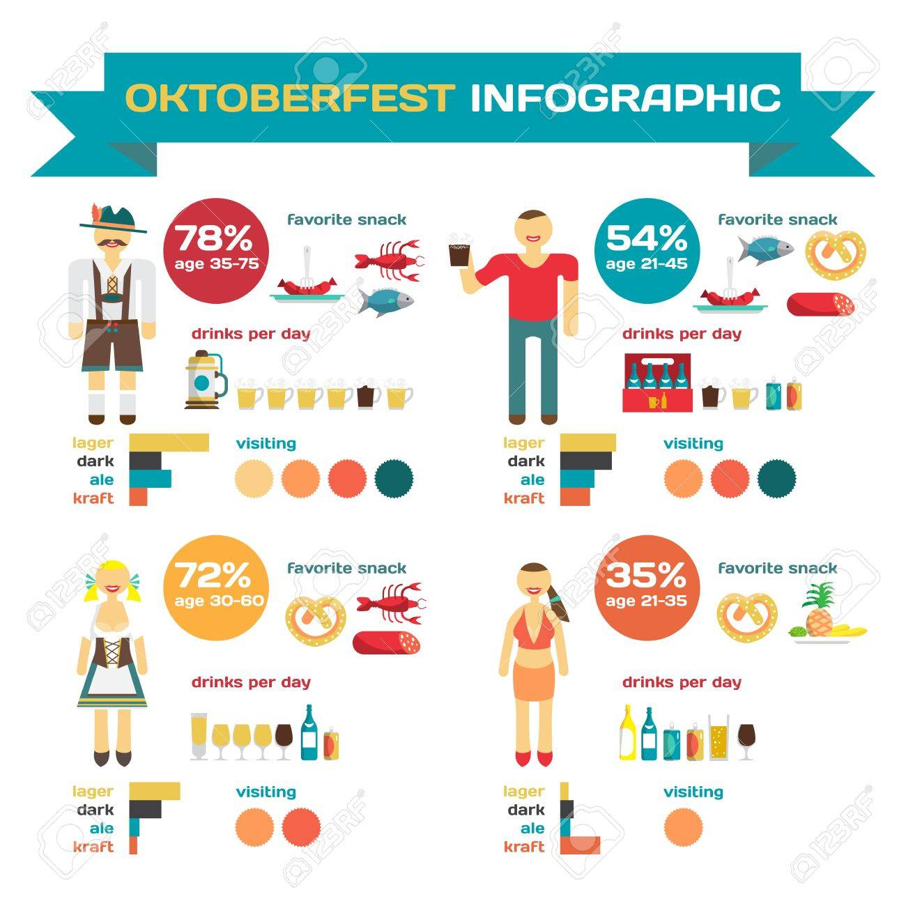 And Infographic With Image 61798436 Set Vectors Of Preferences Oktoberfest Free Illustration Stock Cliparts Elements Habits Royalty