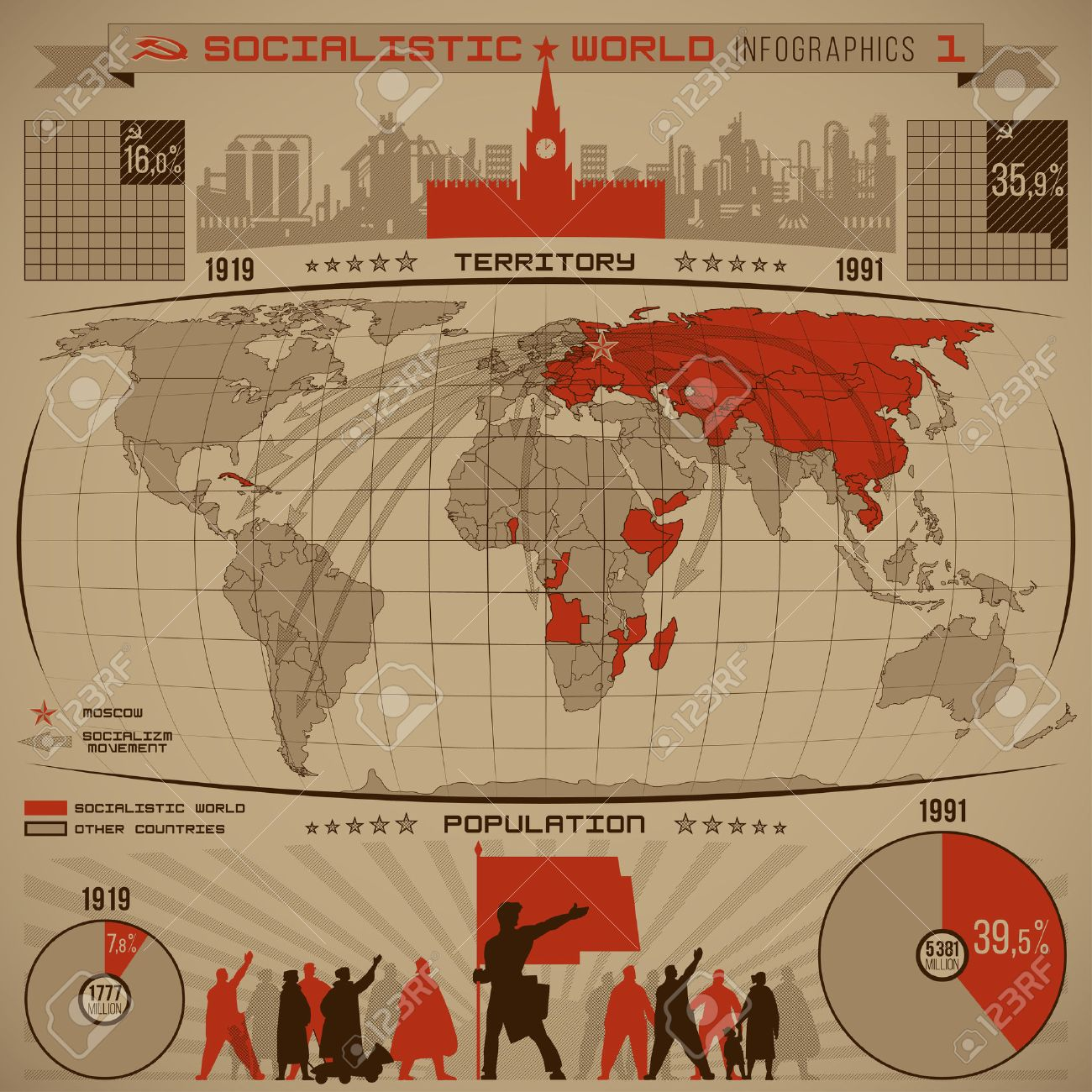 Socialistic world infographics of increasing the number of socialist people, countries, territory during the twentieth century with diagrams, world map, direction arrows, graphics vector - 30442660