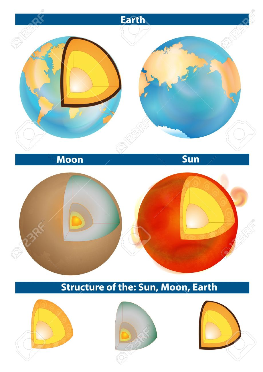 Earth, Moon and Sun  Structure of the planet  Cross-section of a solar-type star Stock Photo - 13405592
