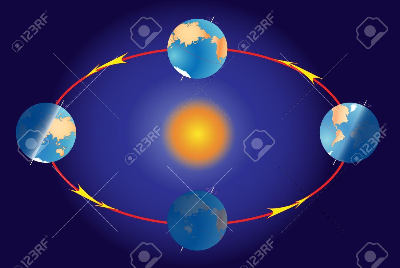 Erde Kreisen Beleuchtung Der Erde Während Der Verschiedenen ...