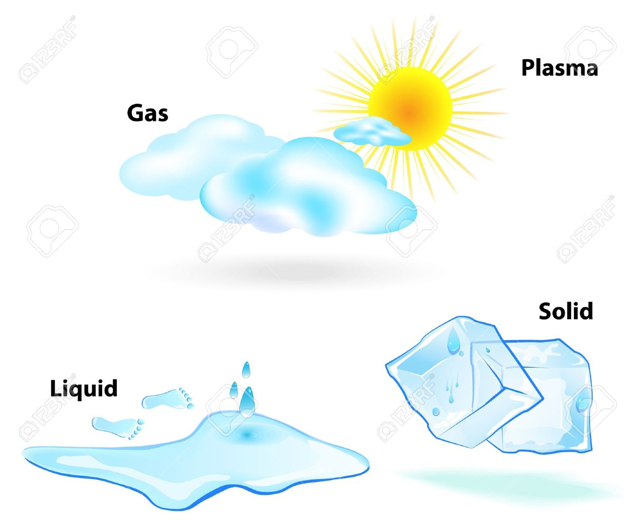 Four states of matter are observable in everyday life  solid, liquid, gas, and plasma  Sun, clouds, drop, ice cubes, water Stock Vector - 17591962