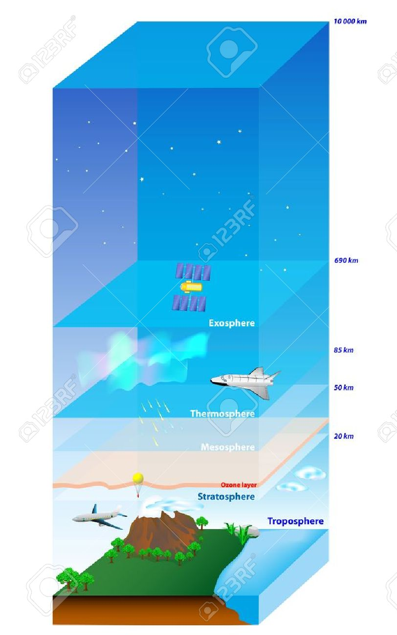 Atmosphere Of Earth. Layer Diagram Royalty Free Cliparts, Vectors ...
