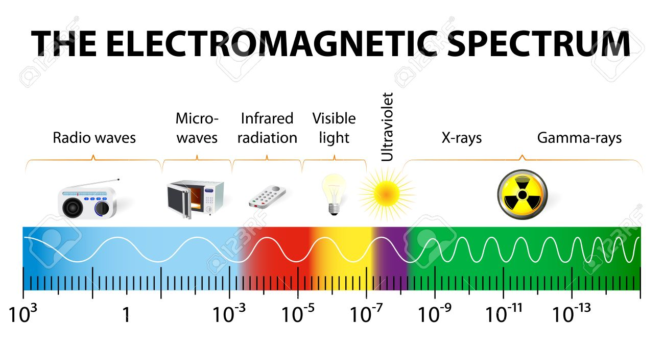 Different Types Of Electromagnetic Radiation By Their Wavelengths In Order Increasing Frequency And Decreasing Wavelength