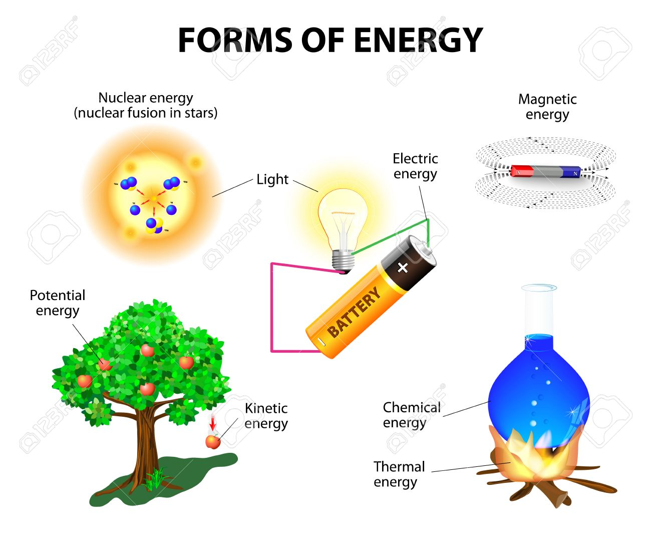 Is sound energy considered kinetic or potential? Why?