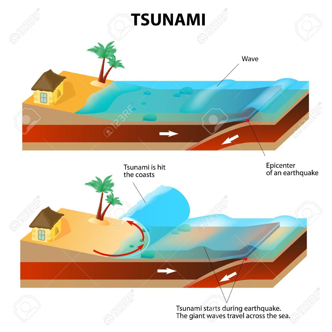 2,423 Tsunami Stock Vector Illustration And Royalty Free Tsunami ...