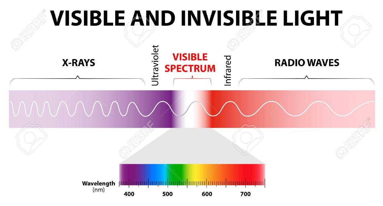 Ultraviolet Radiation Diagram ultraviolet rays