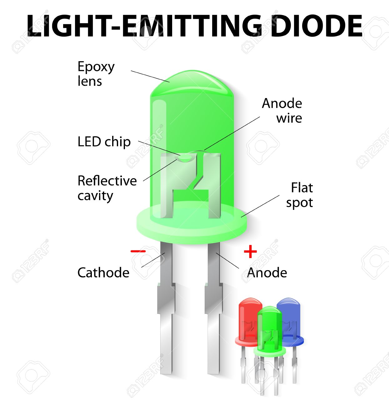 Parts Of An Light Emitting Diode. LED. Unlike Bulbs, LEDs Do ...