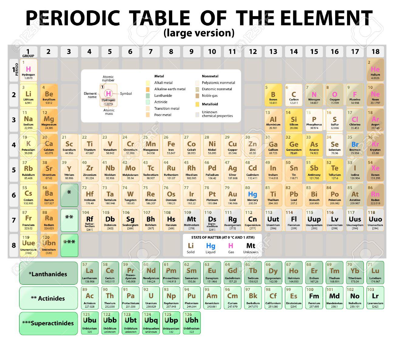 foto de archivo tabla peridica de los elementos con nmero atmico smbolo y peso la versin grande modelo normalizado de 18 columnas de la tabla - Tabla Periodica De Los Elementos Numero Masico