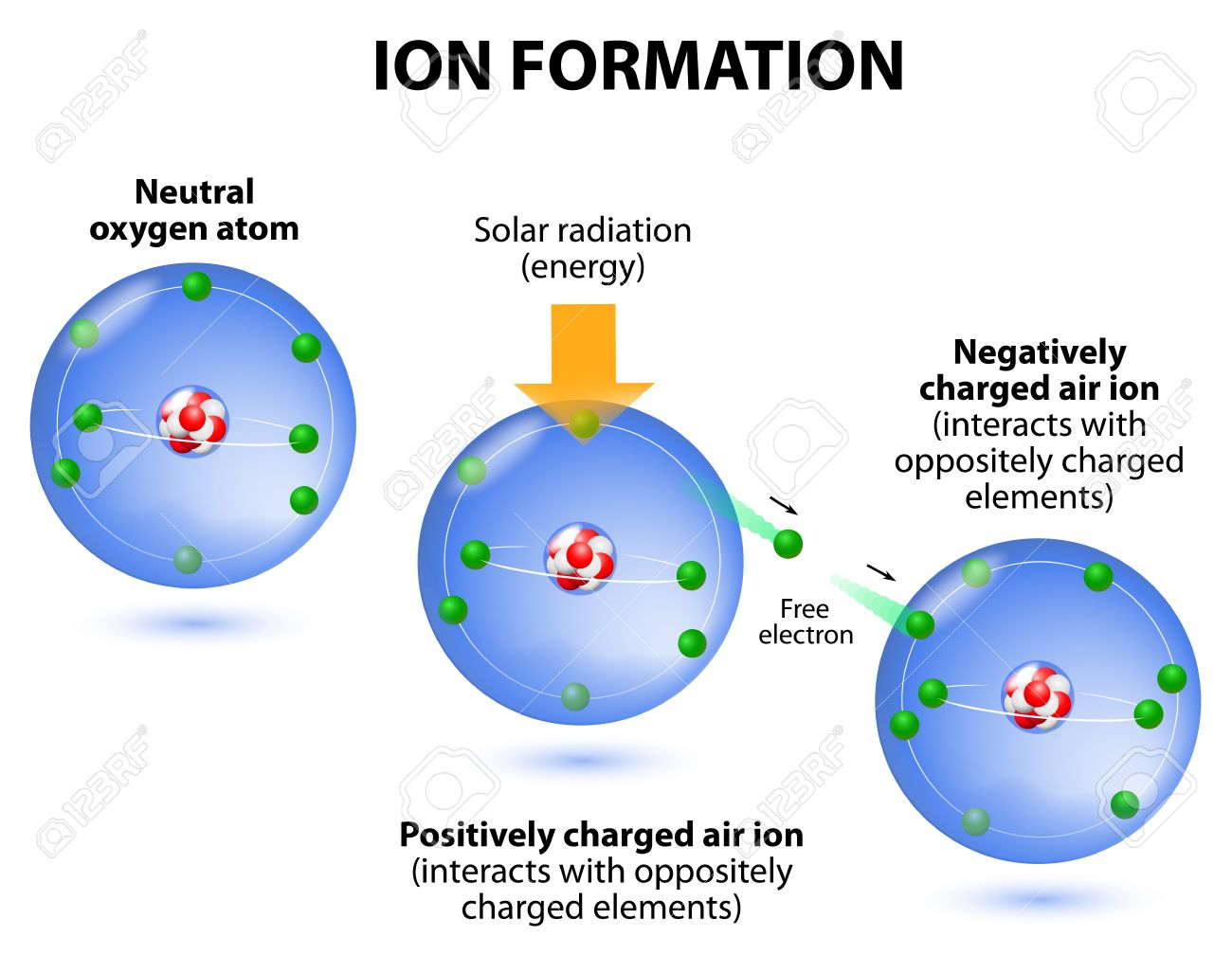 ionization the example oxygen. the process in which a neutral atom or molecule gains or loses electrons and thus acquires a negative or positive electrical charge.  The charged particles in the ionosphere are created by radiation from the sun. Air ions ar Stock Vector - 25252187