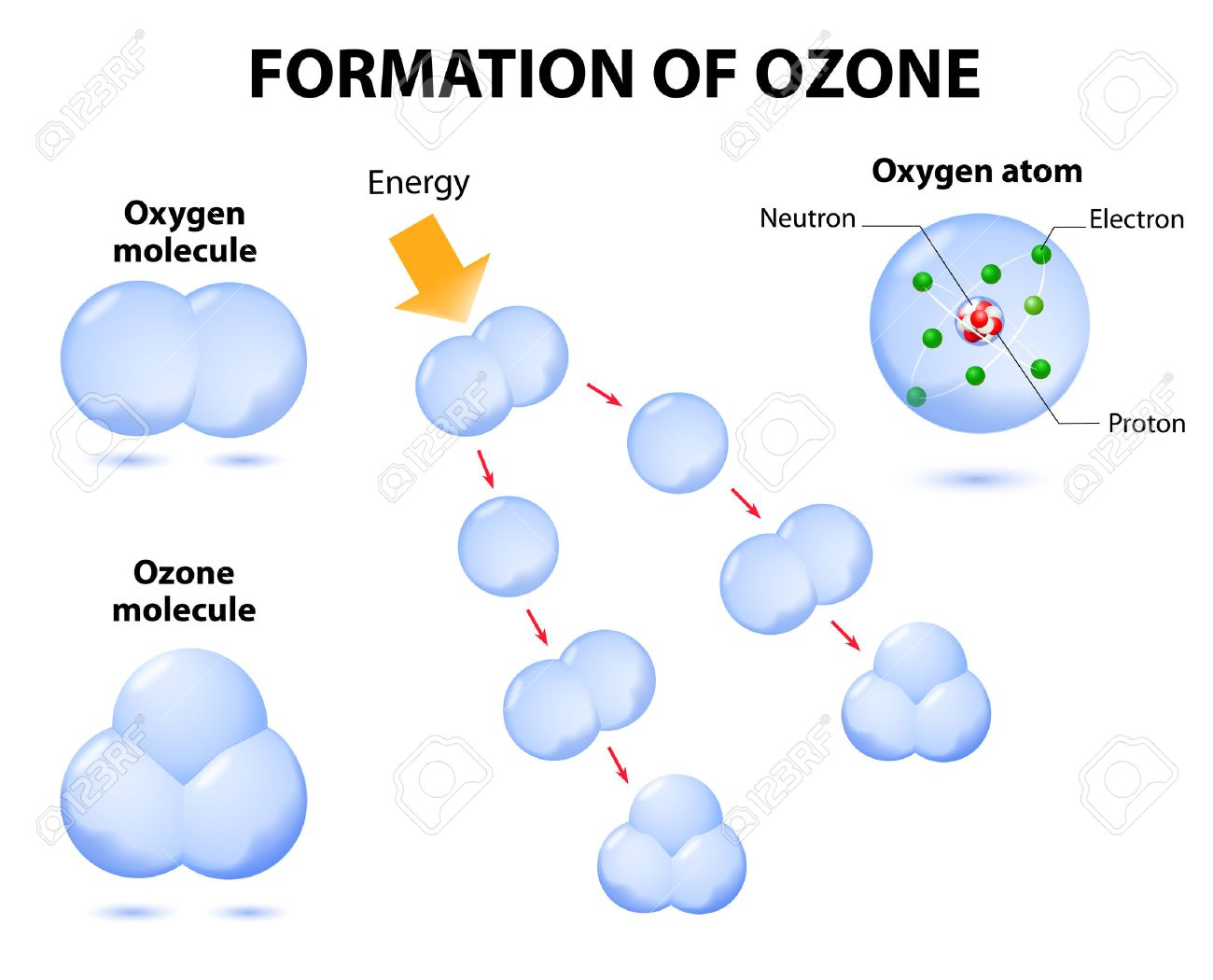 Molecules Ozone And Oxygen. Schematic Process Photochemical Ozone ...
