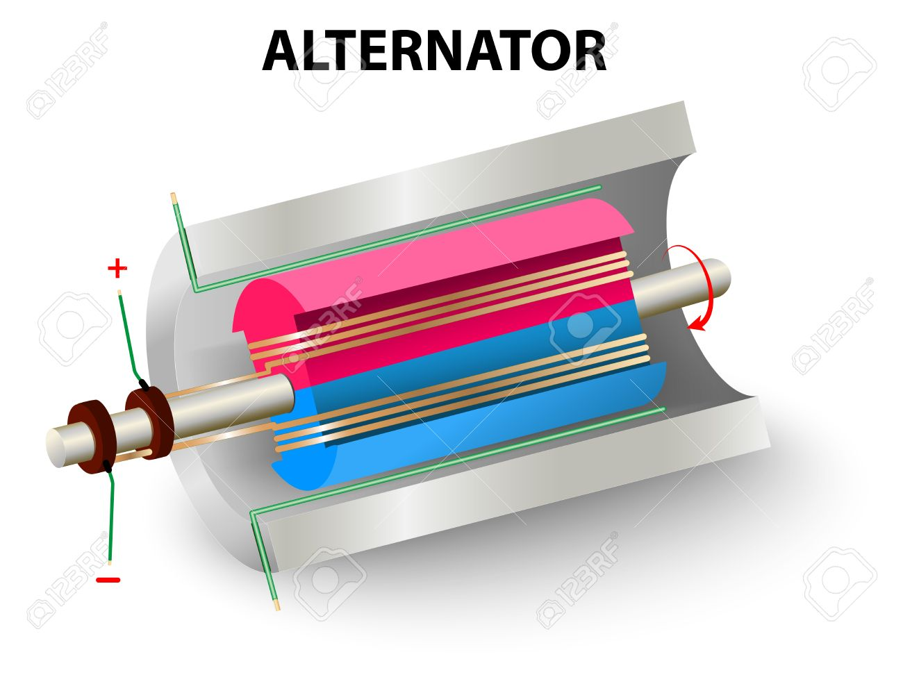 diagram of a simple alternator rotor and stator magnetic field rh 123rf com Ford 3 Wire Alternator Diagram Alternator Wiring Diagram