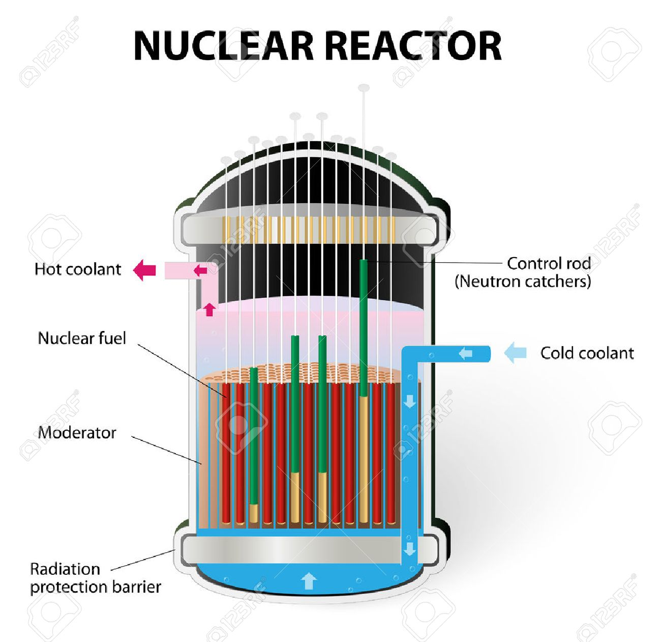 Nuclear Reactor Components Stock Vector - 26045166