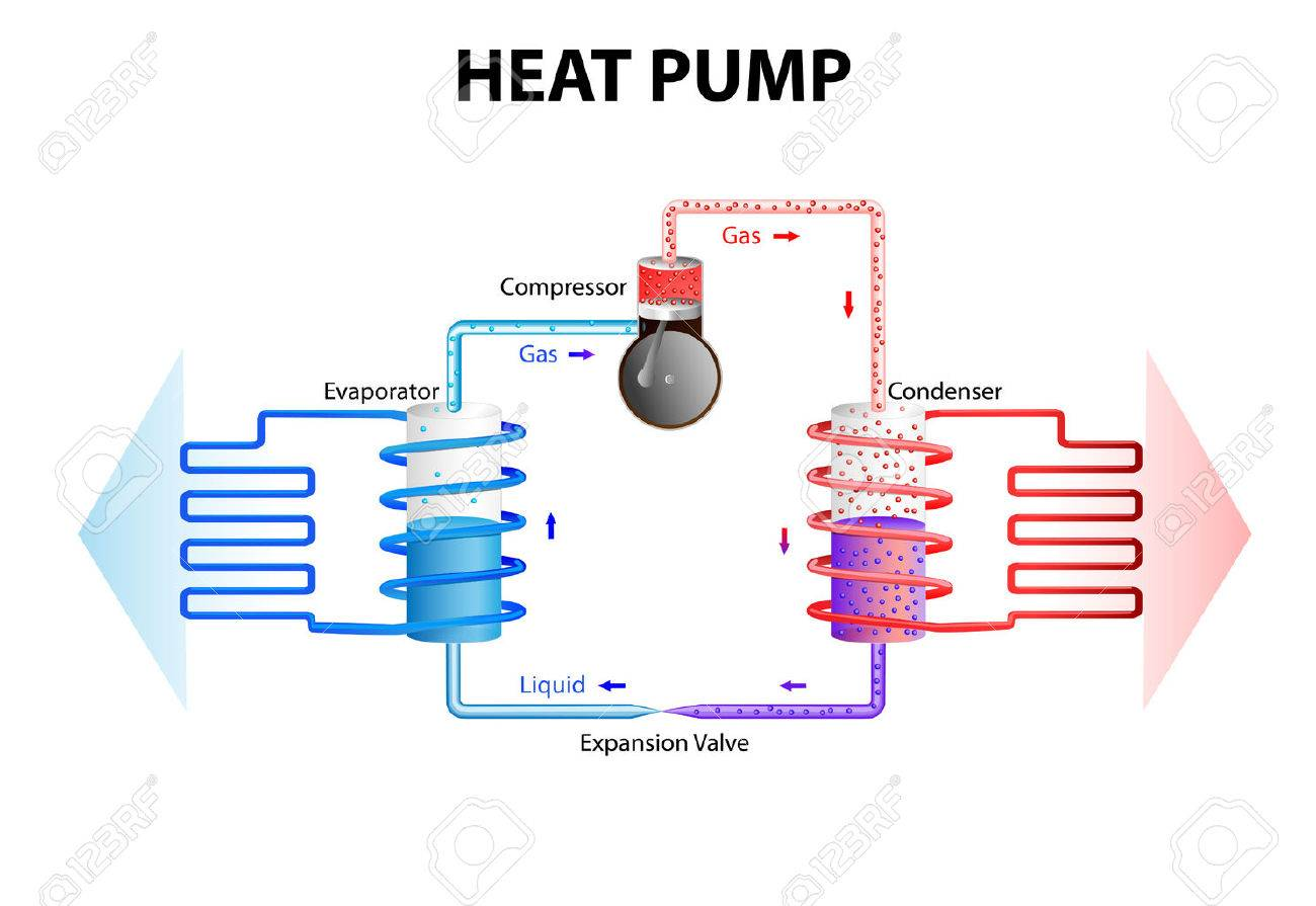 Heat Pump How It Works heat pump worksextracting energy stored in the ground or