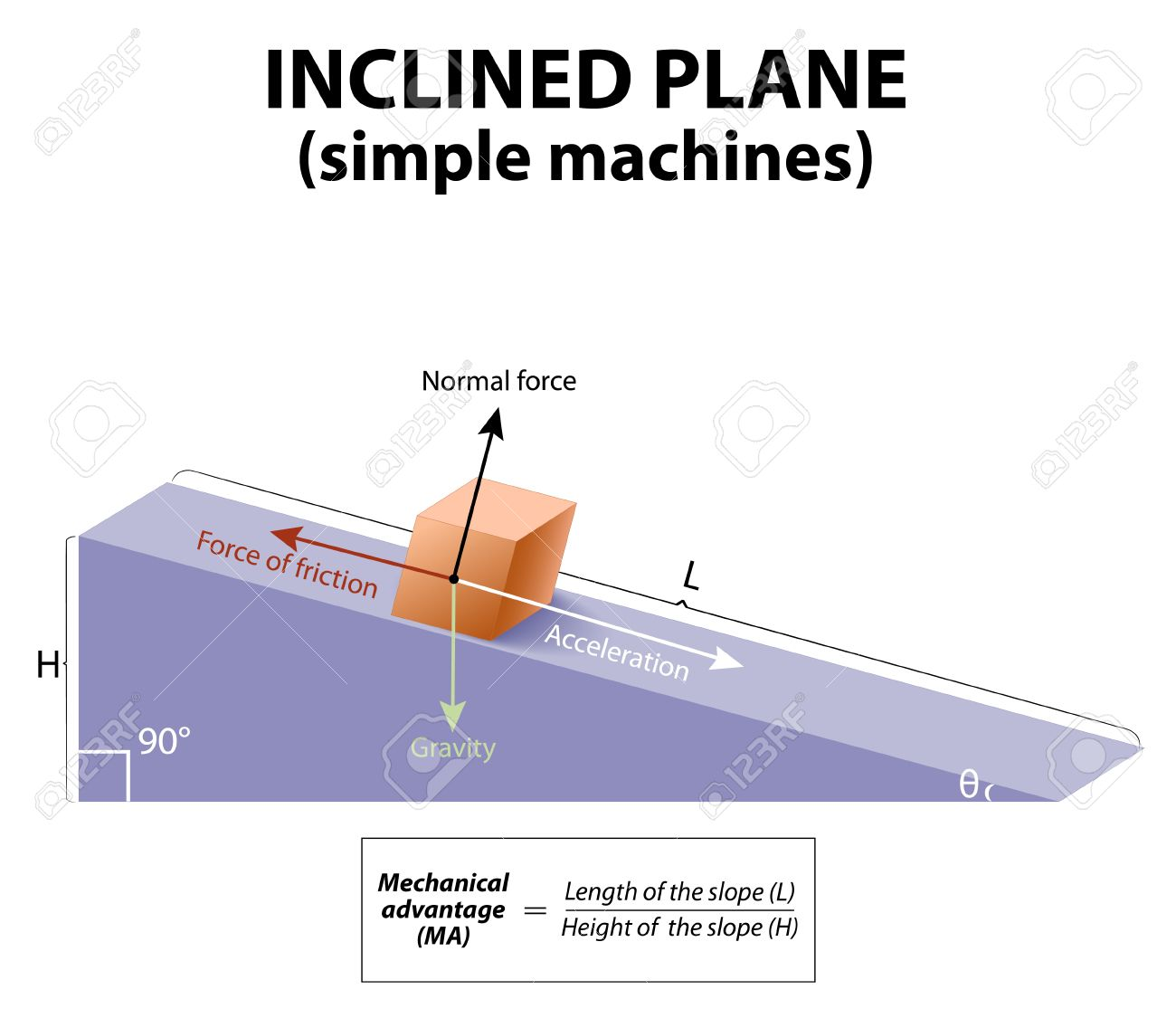 inclined plane simple machine easy inclined plane simple machines forces acting upon an object on inclined plane plane simple machines forces acting upon an object