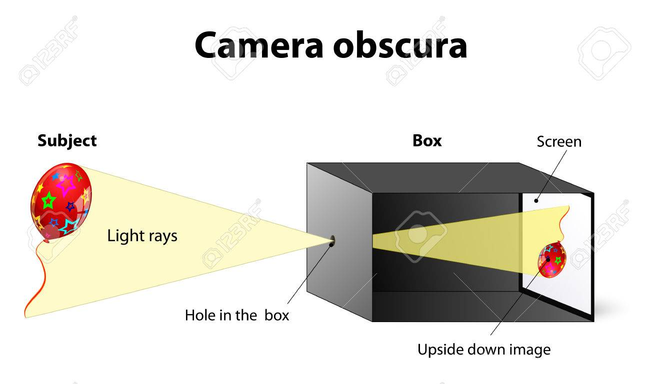 Camera Obscura Diagram Plan - Trusted Wiring Diagram