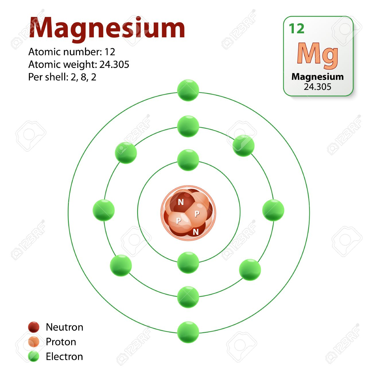 47269499-magnesium-atom-Diagram-representation-of-the-element-magnesium-Neutrons-Protons-and-Electrons-Stock-Vector.jpg (1300×1300)