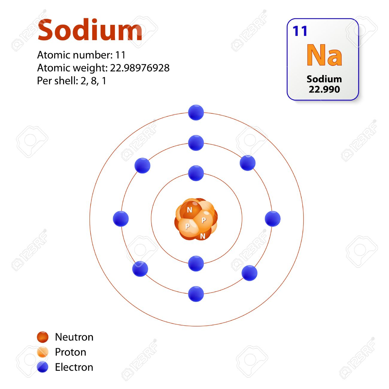 Atom sodium this diagram shows the electron shell configuration atom sodium this diagram shows the electron shell configuration for the sodium atom stock vector pooptronica