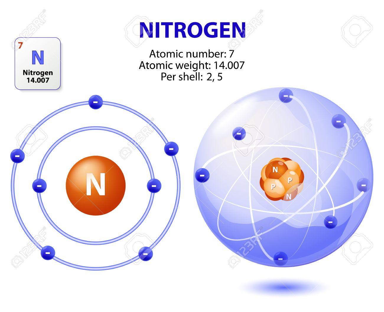 Atom nitrogen structure atom nitrogen vector royalty free cliparts atom nitrogen structure atom nitrogen vector stock vector 47337599 ccuart Image collections