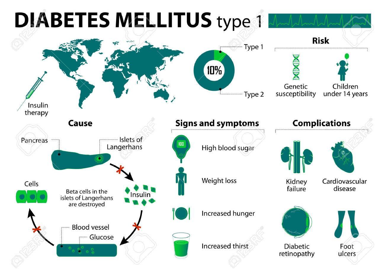 diabetes mellito 1