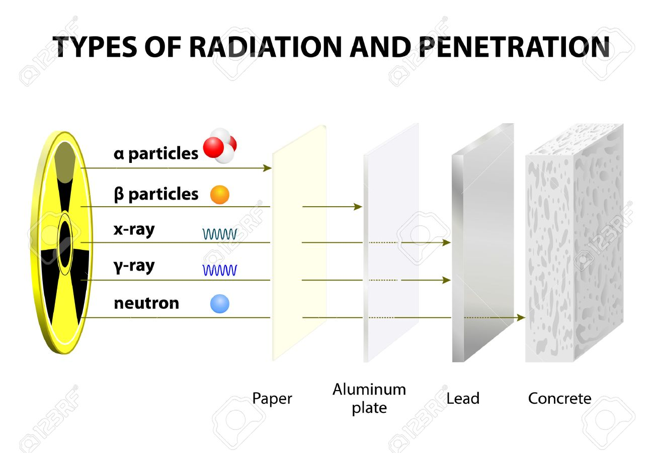 Penetrating power of various types of radiation comparison of penetrating power of various types of radiation comparison of penetrating ability alpha beta biocorpaavc Choice Image