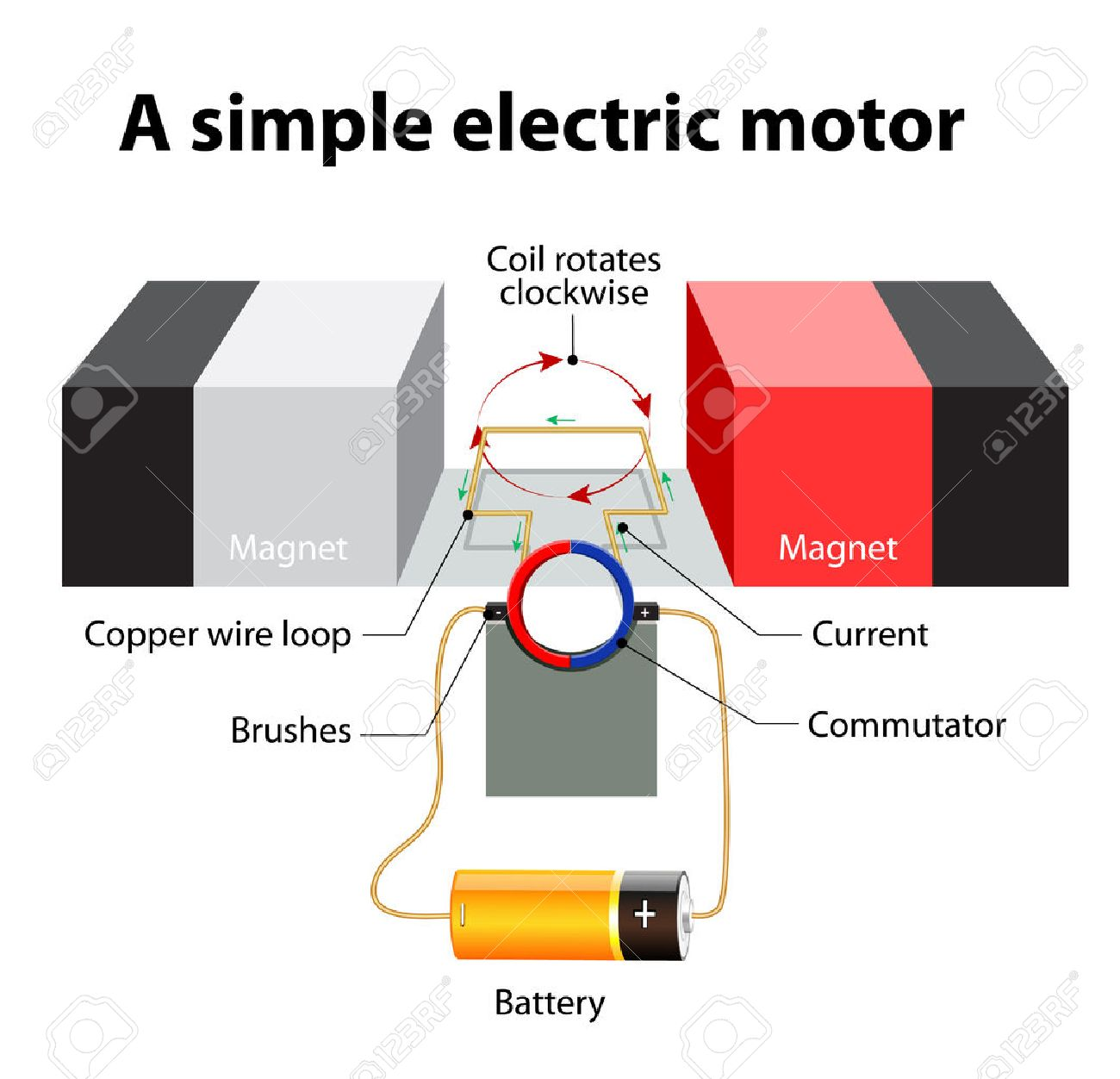 54340033 simple Electric motor A rectangular loop of wire is sitting inside a magnetic field commutator a cir Stock Vector simple electric motor a rectangular loop of wire is sitting magnetic field around a wire diagram at soozxer.org