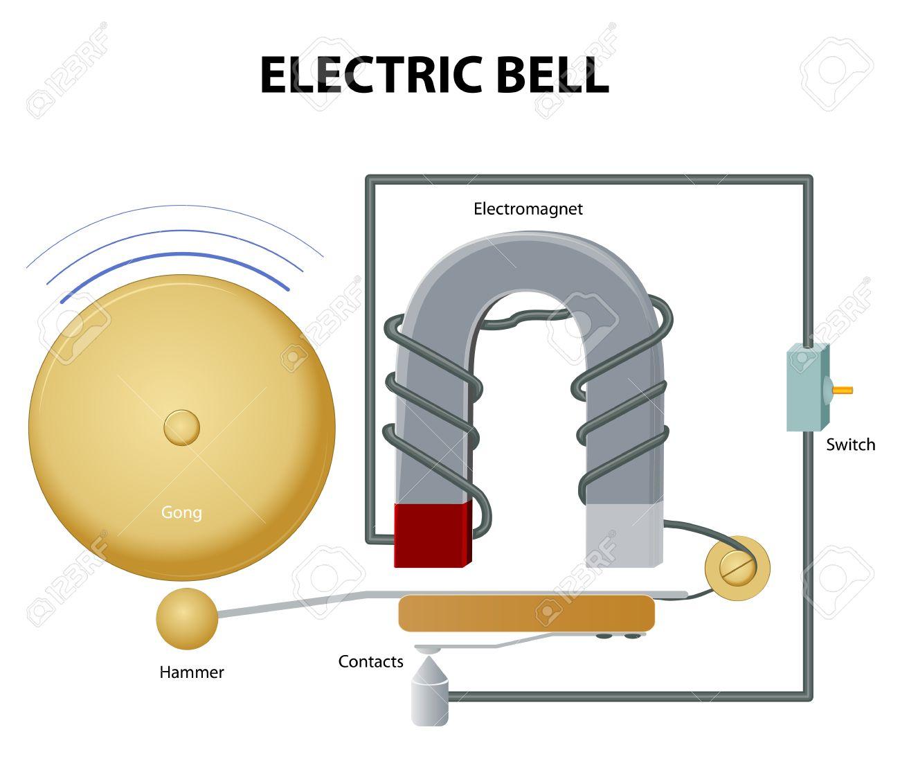 Favorit Elektrische Glocke. Wie Elektrische Klingel Funktioniert. Der FH38