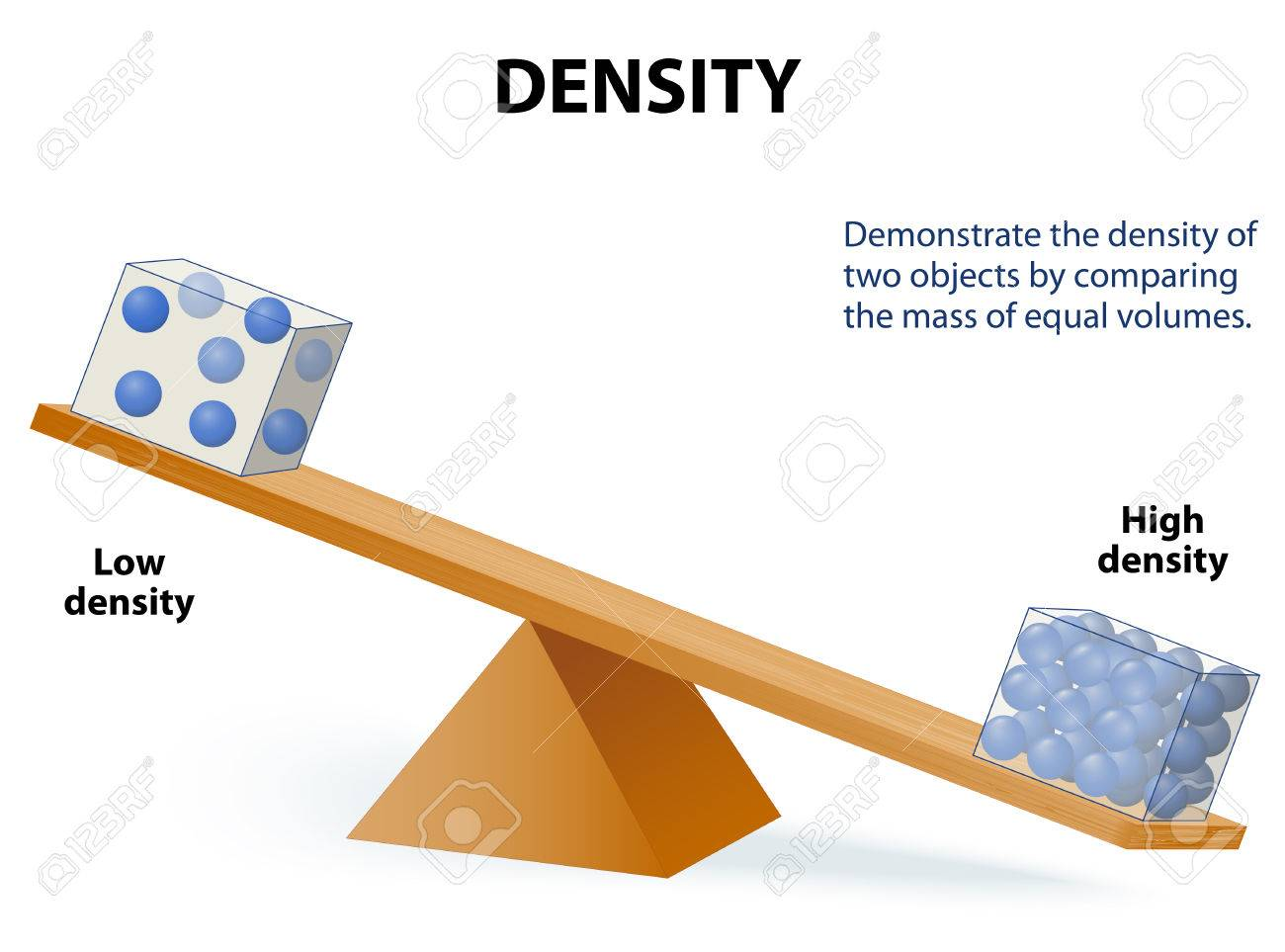 density demonstrate the density of two objects by comparing