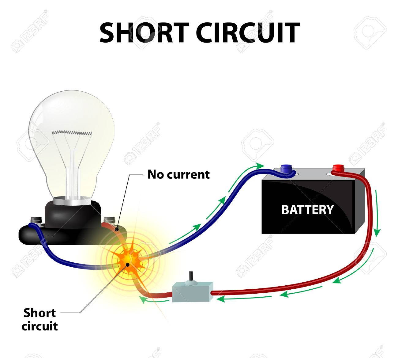 wiring short circuit electrical wiring diagram house u2022 rh universalservices co electrical short circuit in heart electrical short circuit definition