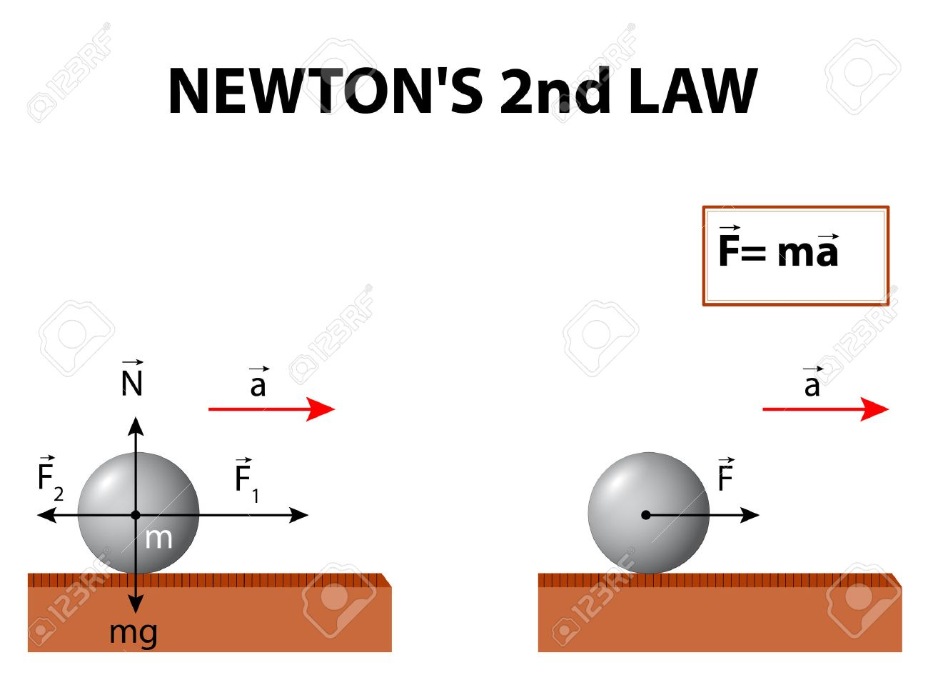 Newton's Second Law. Newton�s Second Law Of Motion Is About The.. Royalty Free Cliparts, Vectors, And Stock Illustration. Image 54511467.