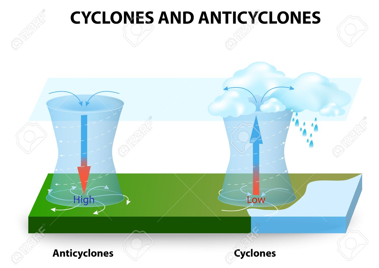 Cyclones and Anticyclones. A cyclone - system of winds that rotates around a center of low pressure. An anticyclone - system of winds that rotates around a center of high pressure. - 54511465