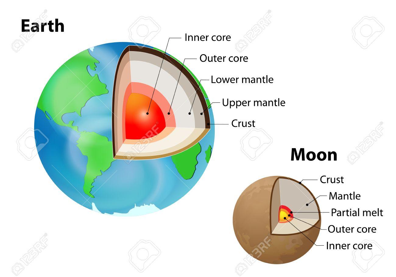 Tierra Y La Luna Estructura Interna Aislado En Blanco Corteza Manto Superior Manto Inferior Núcleo Externo Y El Núcleo Interno Capas De La