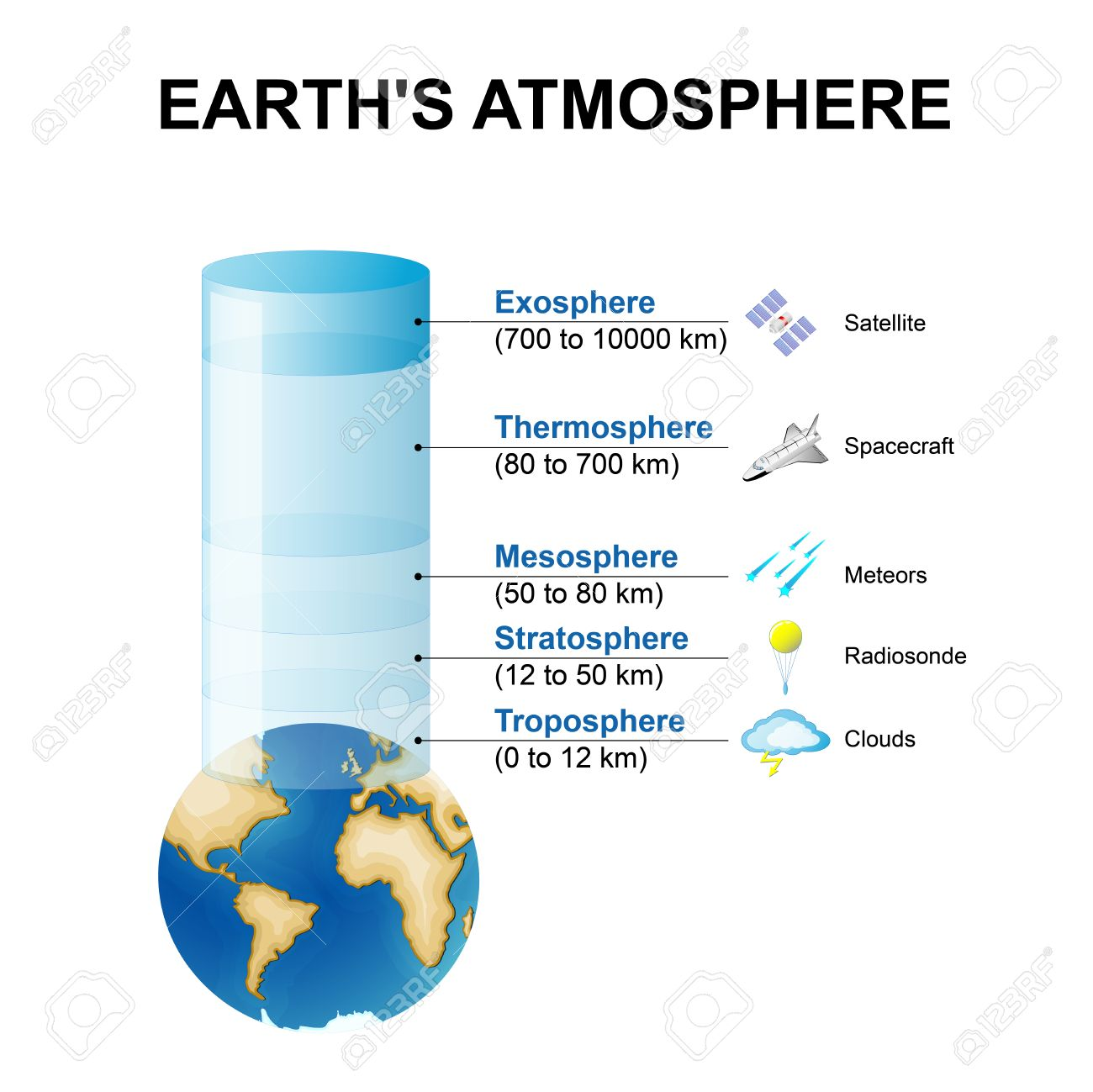Layers of the earths atmosphere royalty free cliparts vectors layers of the earths atmosphere stock vector 63913730 pooptronica Image collections