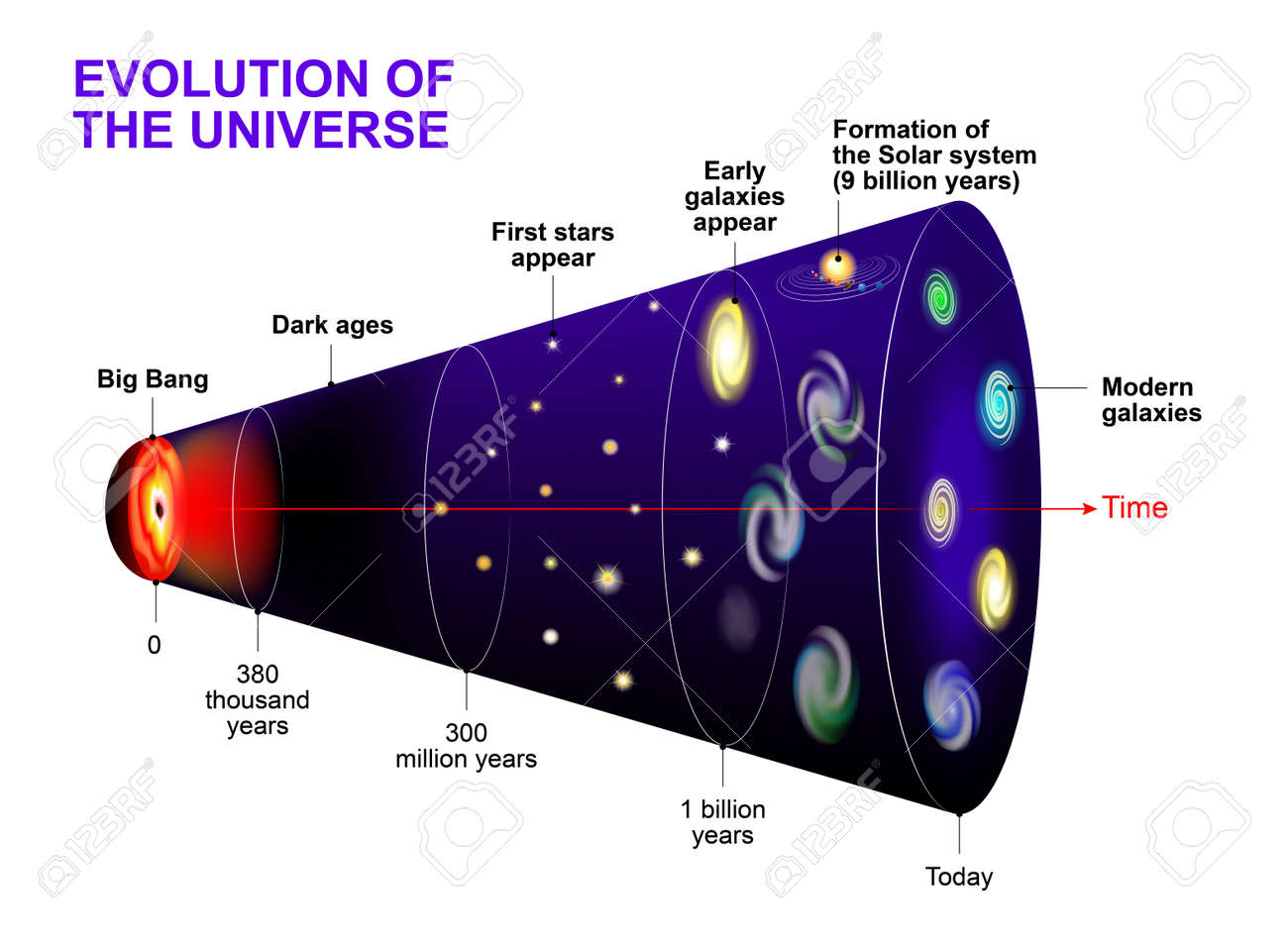 Evolution of the Universe. Cosmic Timeline and evolution of stars, galaxy and Universe after Big Bang - 60313412