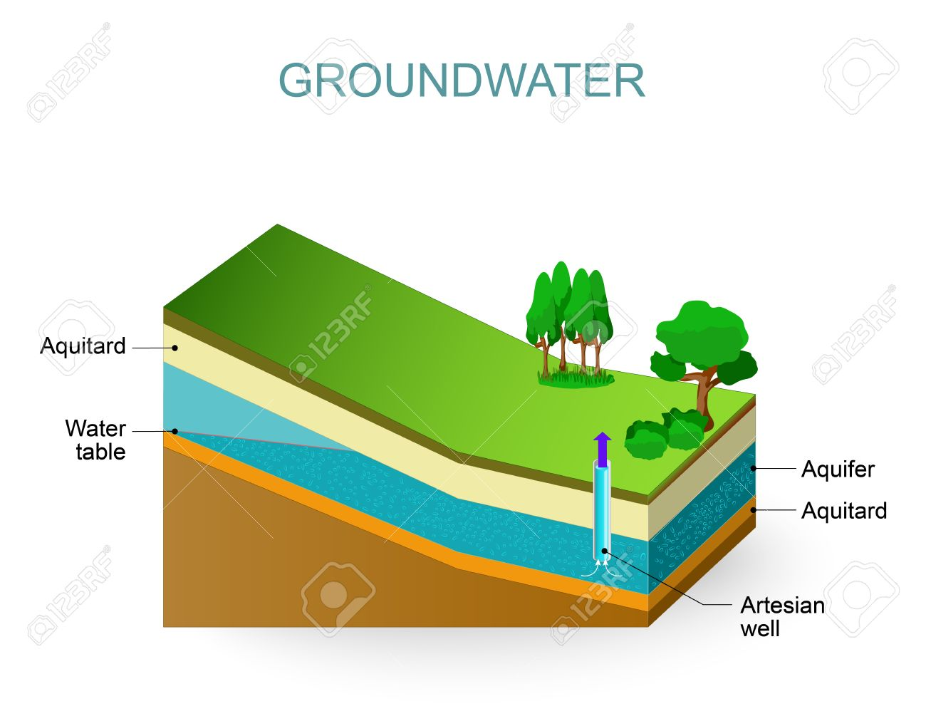 groundwater and artesian aquifer. water table royalty free cliparts