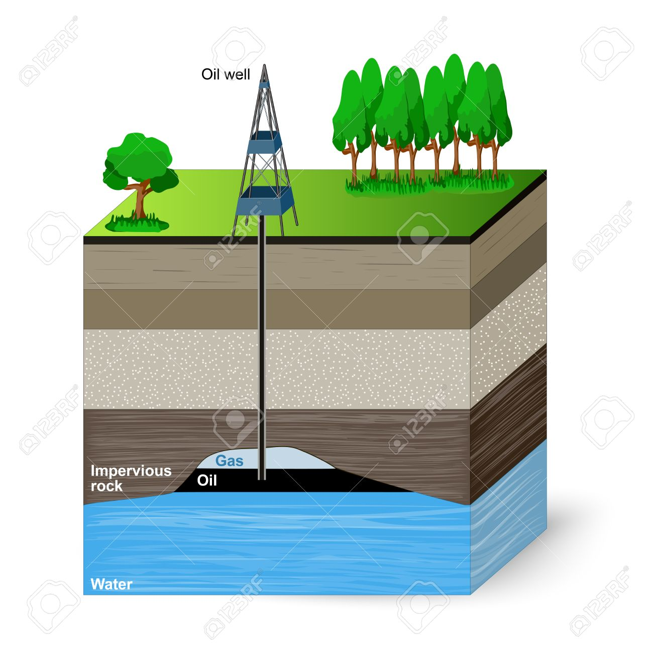 Oil Drilling Diagram Earth Just Another Wiring Blog Well Of An Drill Extraction Conventional Layers Royalty Free Rh 123rf Com Drilled