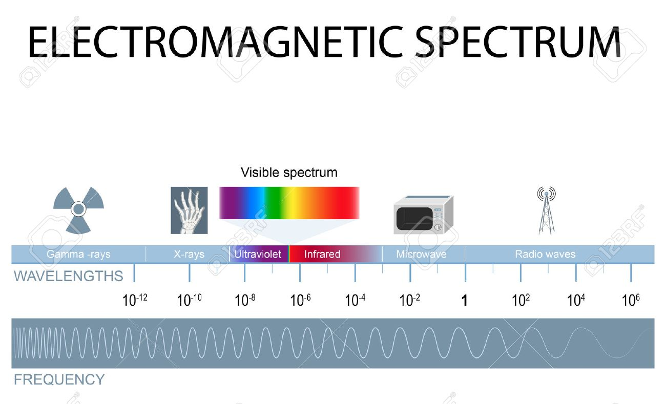 Electromagnetic spectrum. different types of electromagnetic radiation by their wavelengths. In order of increasing frequency and decreasing wavelength - 63923646