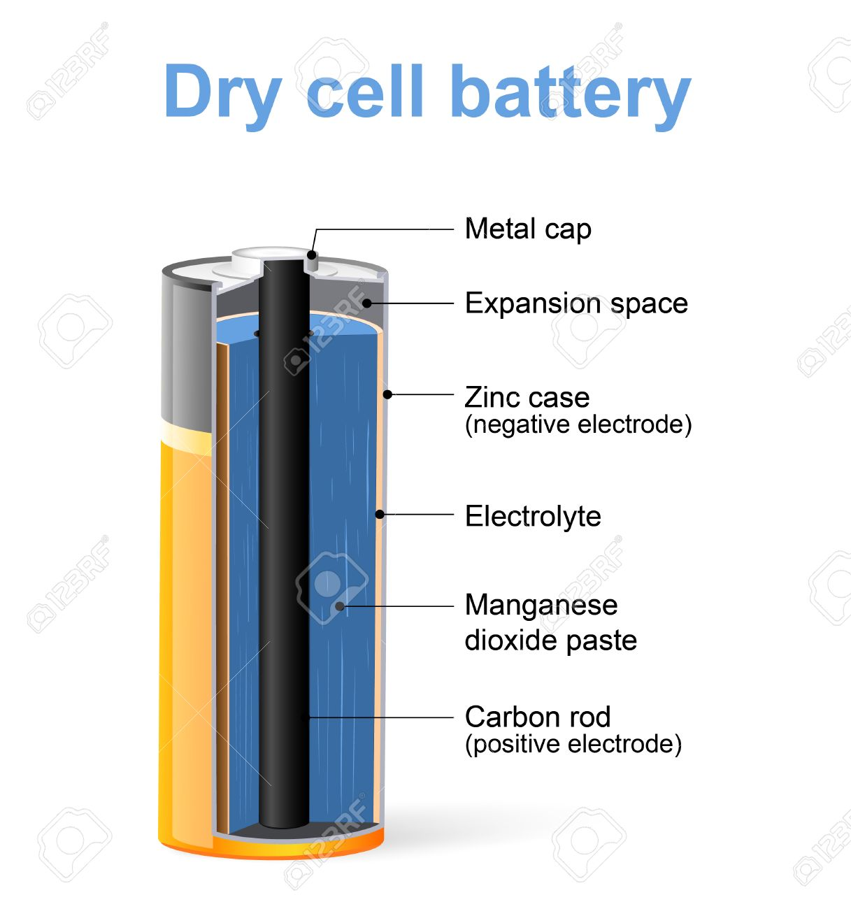 parts of a dry cell battery vector diagram royalty free cliparts Figure of a Dry Cell parts of a dry cell battery vector diagram stock vector 63923671