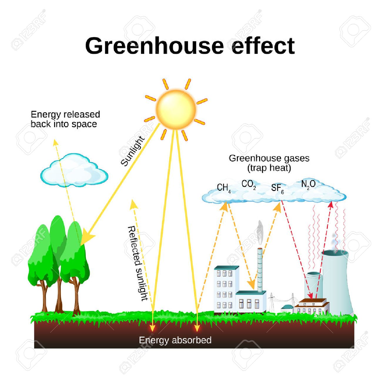 Greenhouse effect diagram showing how the greenhouse effect greenhouse effect diagram showing how the greenhouse effect works global warming stock vector ccuart Gallery