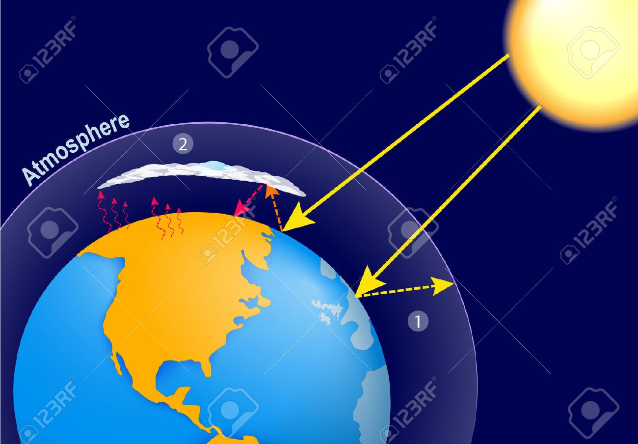 Natural greenhouse effect and human enhanced greenhouse effect. global warming. Earth, planet's atmosphere and solar radiation - 67008336