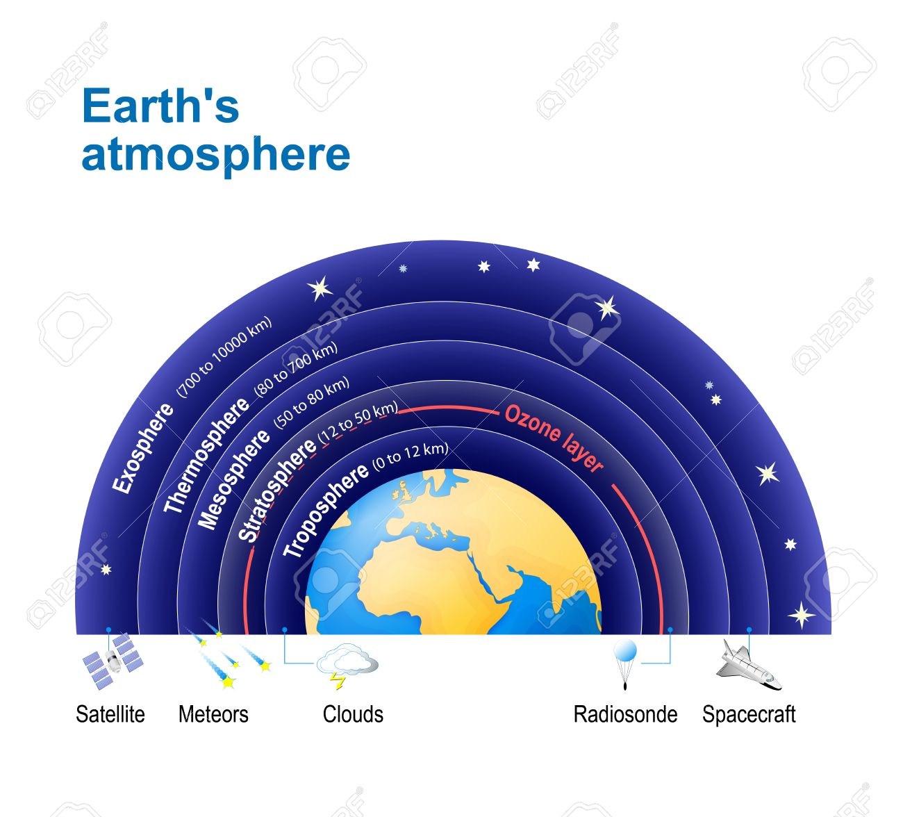 Earths atmosphere with ozone layer structure of the atmosphere earths atmosphere with ozone layer structure of the atmosphere exosphere thermosphere ccuart Image collections