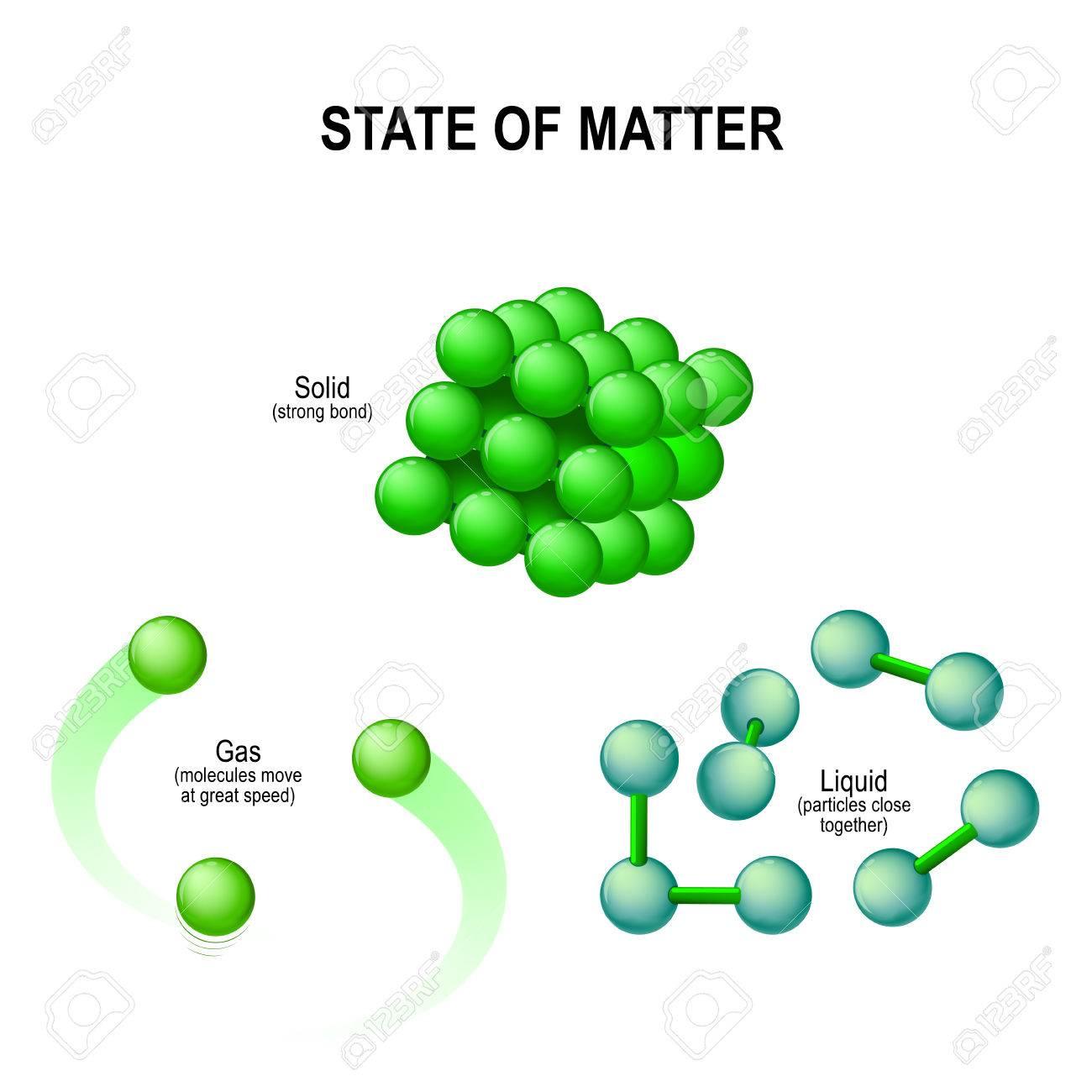 Estados De Materia Por Ejemplo Agua Sólido Hielo Líquido Agua Y Gas Vapor Estructura Molecular Ilustración Del Vector