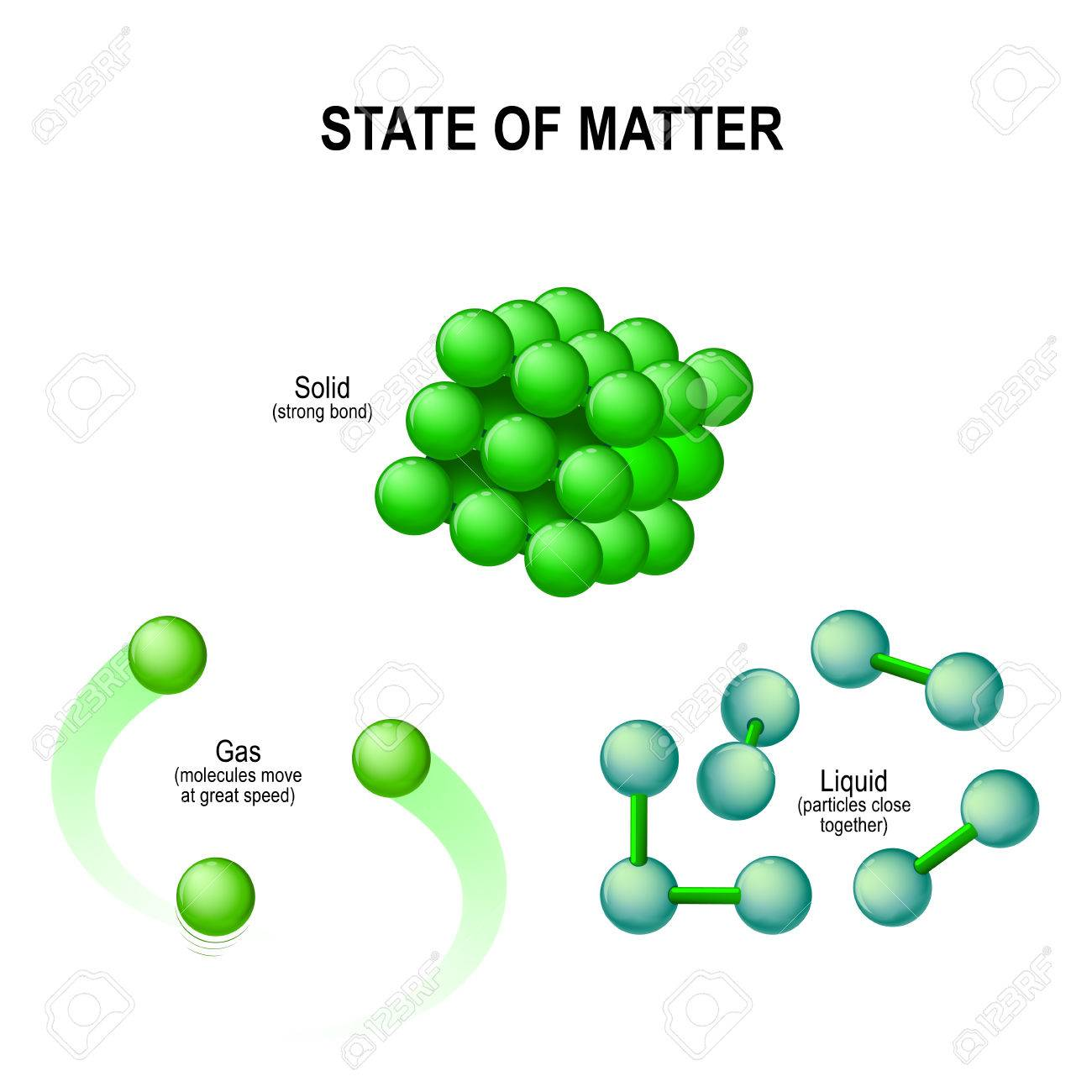 states of matter for example water solid ice liquid water