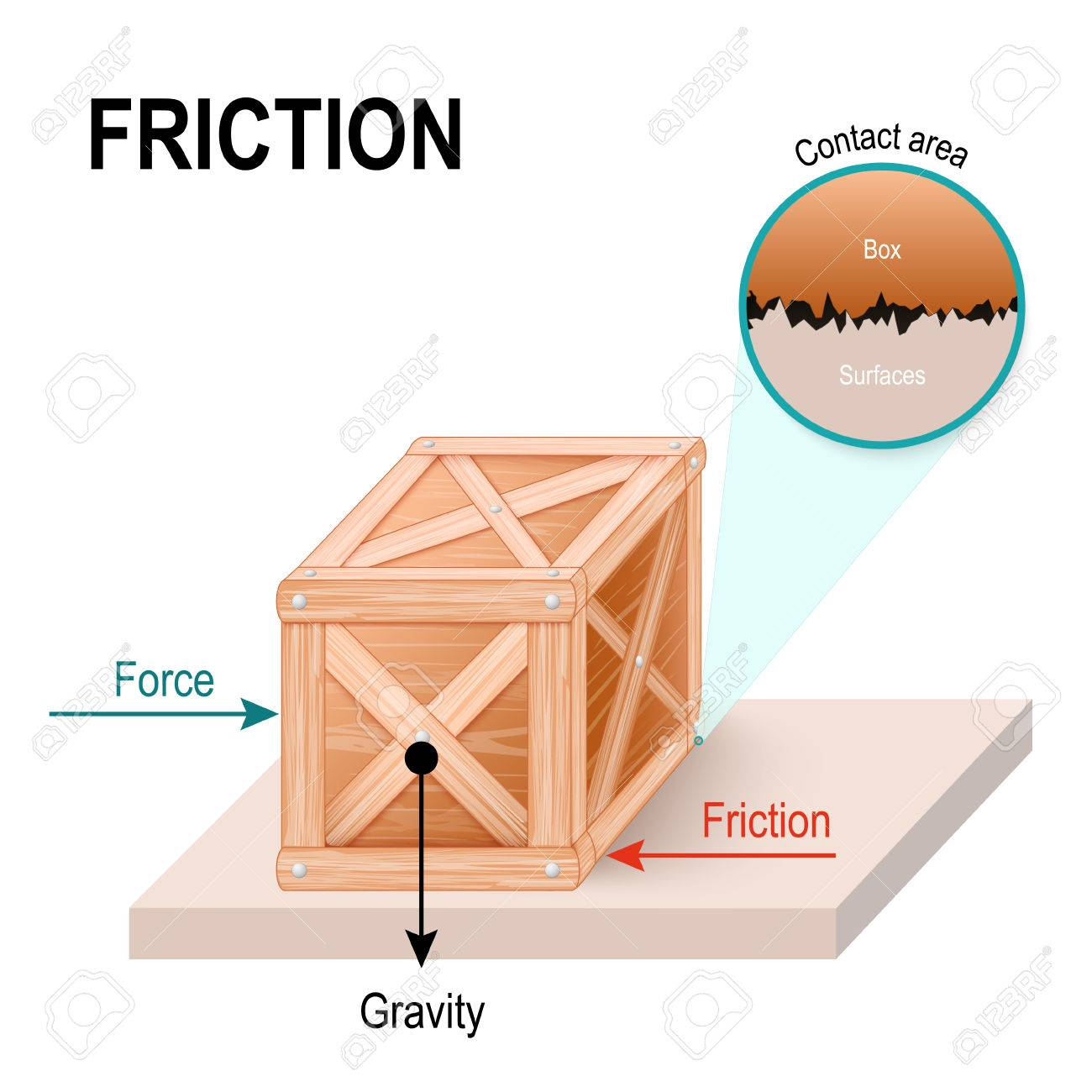 Friction is a force exerted by a surface. - 74576163