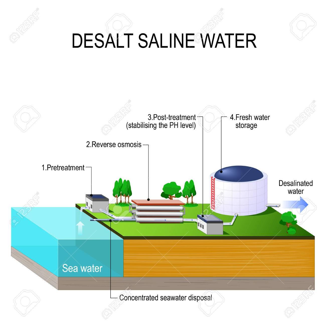 Desalination Plant Diagram Seawater Process Flow Ro Desalt Saline Water Vector Isometric Reverse Osmosis