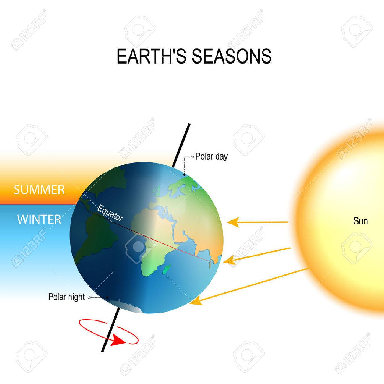 Tilt of the earths axis seasons is the result from the earths tilt of the earths axis seasons is the result from the earths axis of rotation pooptronica