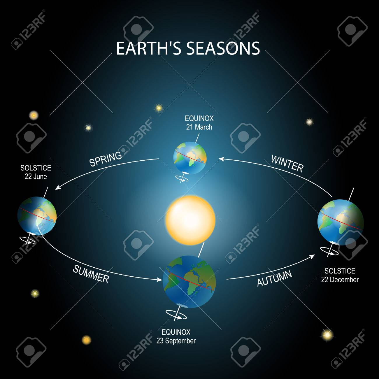 Earths season illumination of the earth during various seasons earths season illumination of the earth during various seasons the earths movement around the pooptronica