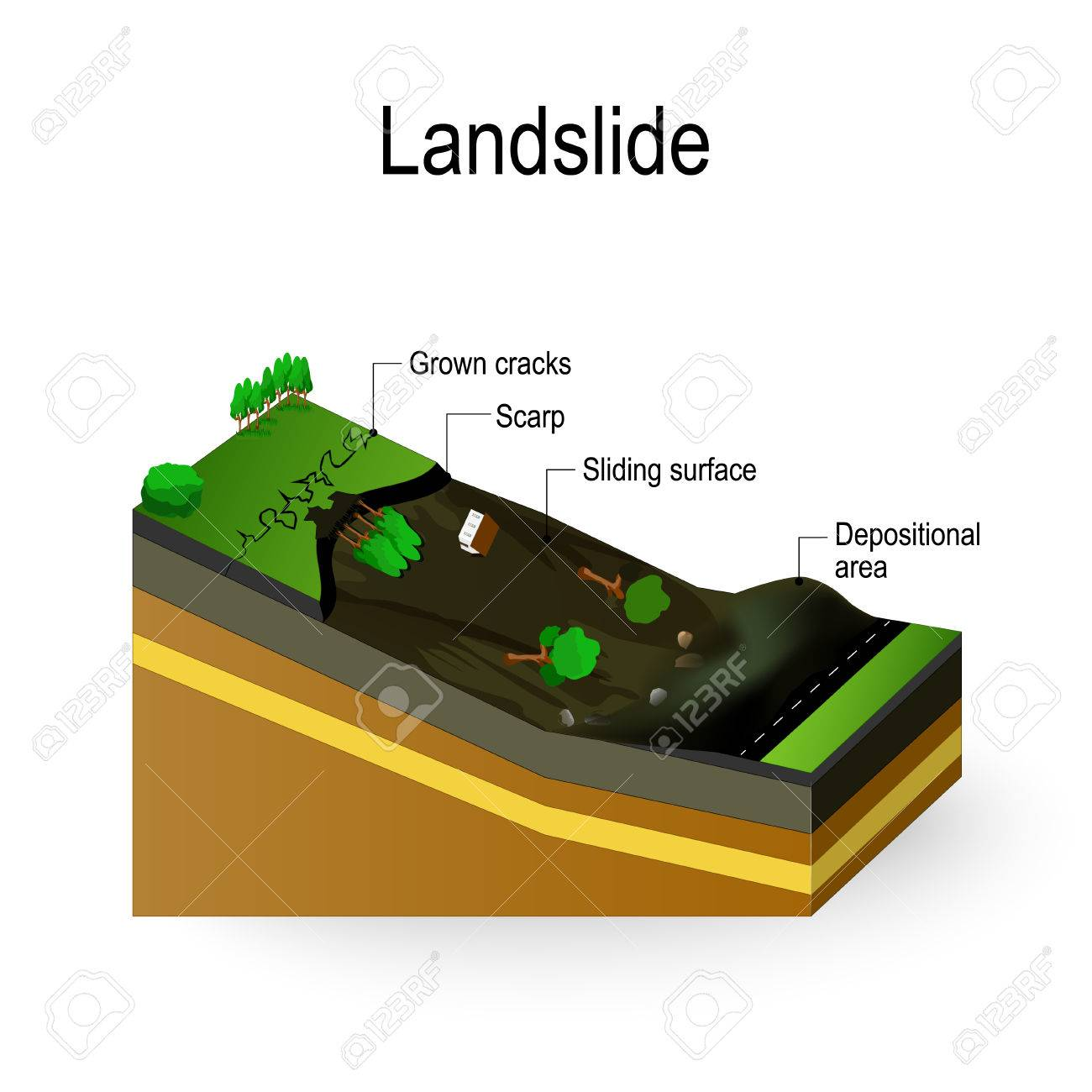 Landslide diagram landslip is debris flow surges down a slope landslide diagram landslip is debris flow surges down a slope in response to gravitational processes ccuart Image collections