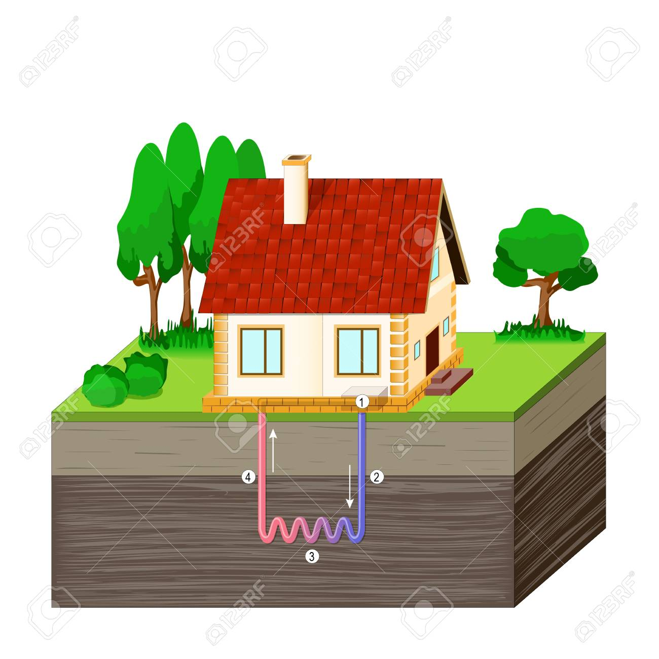 diagram of a house receiving geothermal energy  heat pump or cooling  system  vector illustration