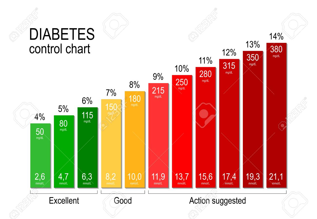 Diabetes control chart. for a diabetic maintaining an acceptable..
