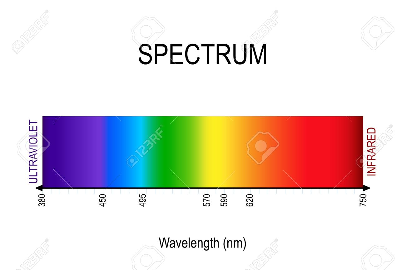spectrum. visible light, infrared, and ultraviolet. electromagnetic radiation. sunlight color. different types of electromagnetic radiation by their wavelengths. In order of increasing frequency and decreasing wavelength - 119628066